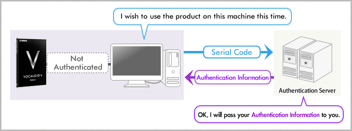 Do the activation of the product from your new machine.