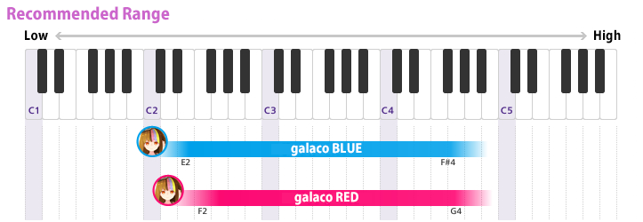 Recommended range: galaco RED F2~G4 / galaco BLUE E2~F#4