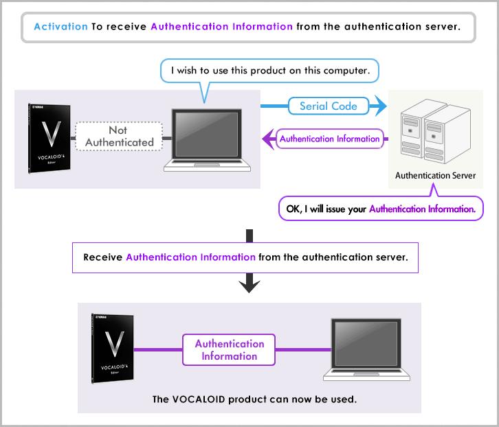 Activation and Deactivation - VOCALOID Product Registration